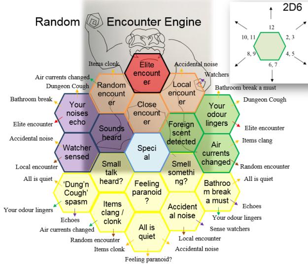 Rand Encounter Engine iii