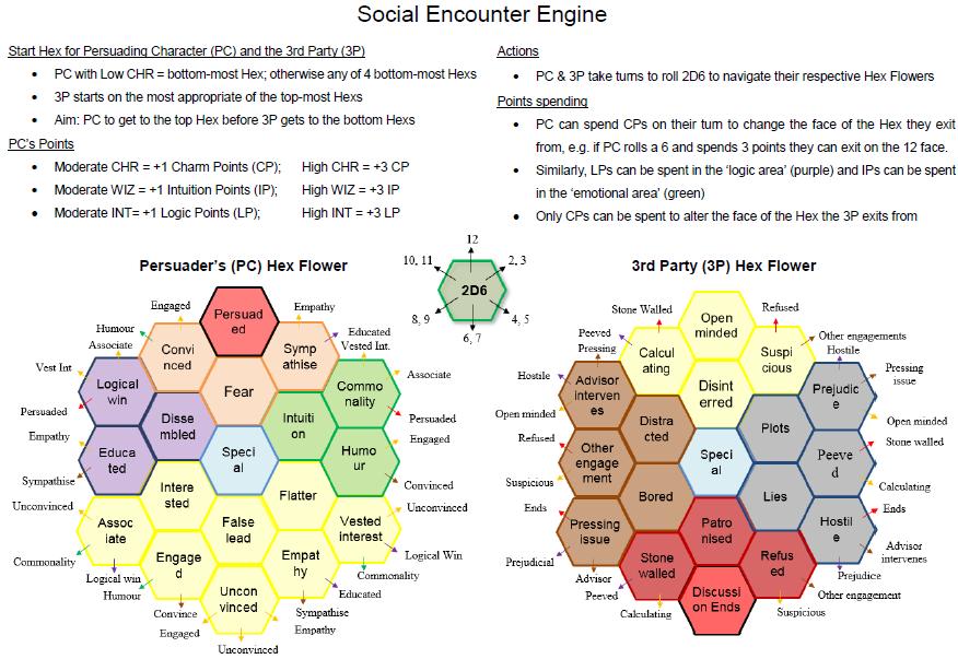 Social Encounter Engine Hex Flower