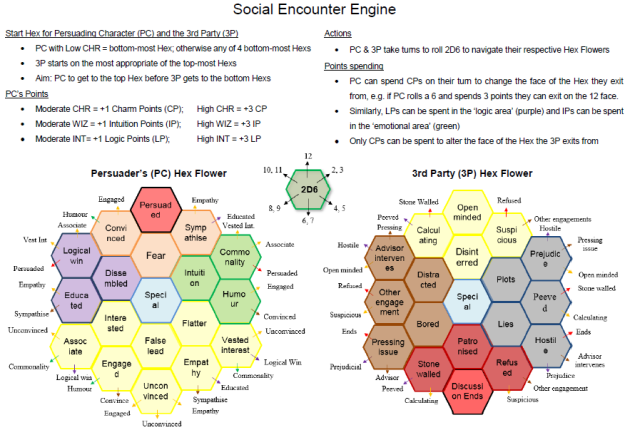 Social Encounter Engine Hex Flower