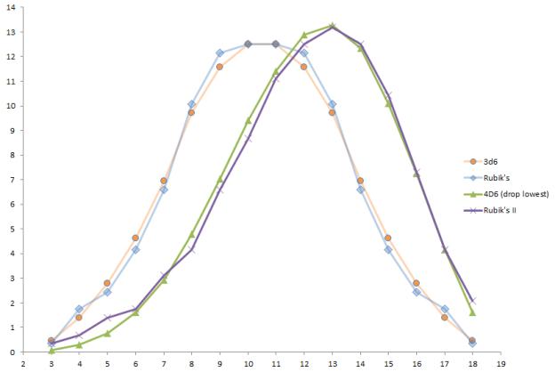 Rubiks prob plot compared
