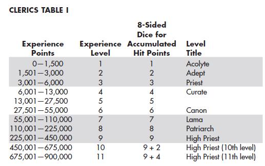 Cleric XP table 1e PHB