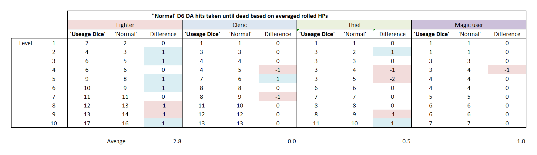 Usage die for HP vs Normal HPs - how many hits can you take on average