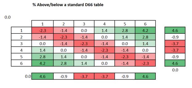 % above below standard d66 new2